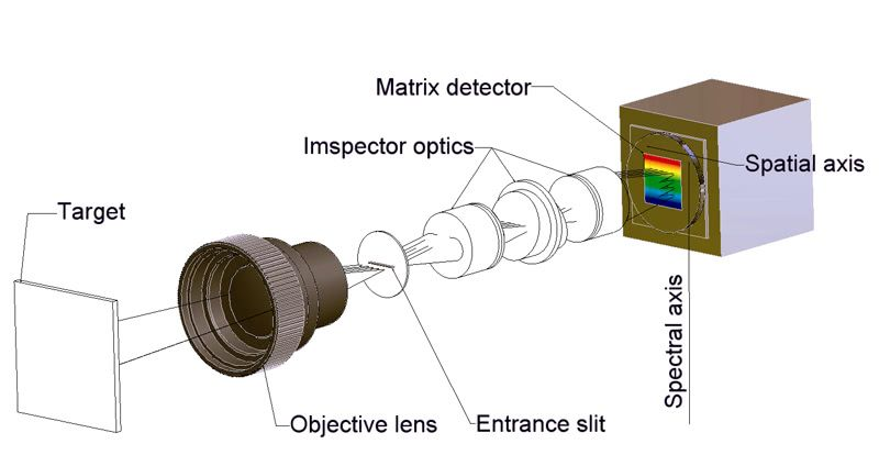 Diagram of the inner workings of a Push-Broom camera.
